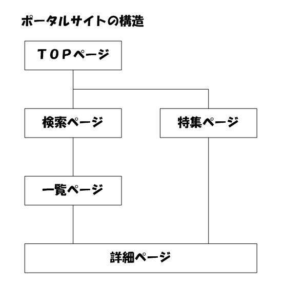 ポータルサイト構造
