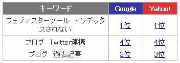 ブログ関連_検索結果