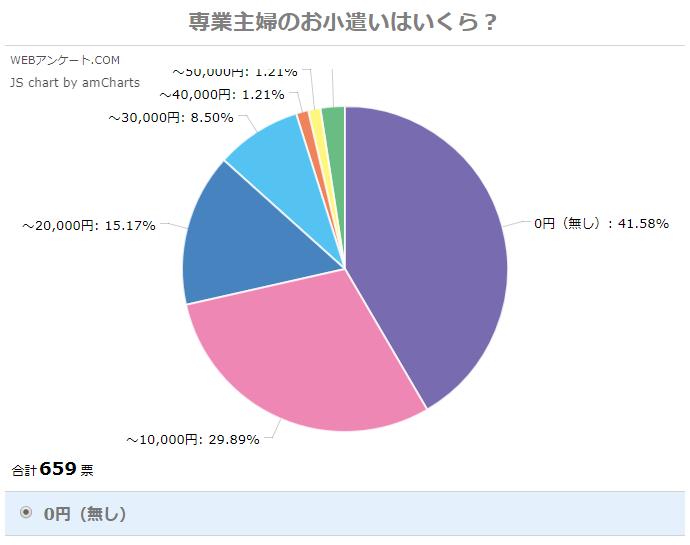専業主夫のお小遣い相場_円グラフ