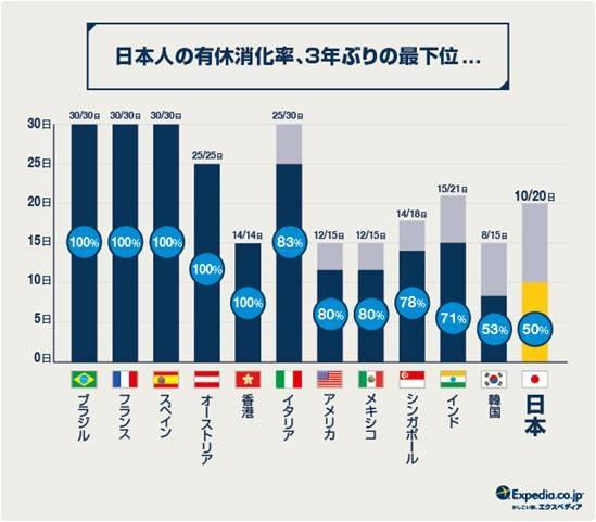 日本人の有給取得率