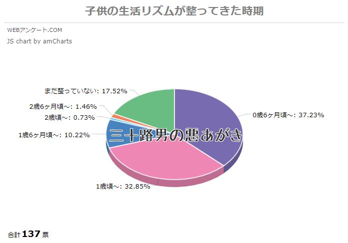 生活リズムのアンケート結果_円グラフ