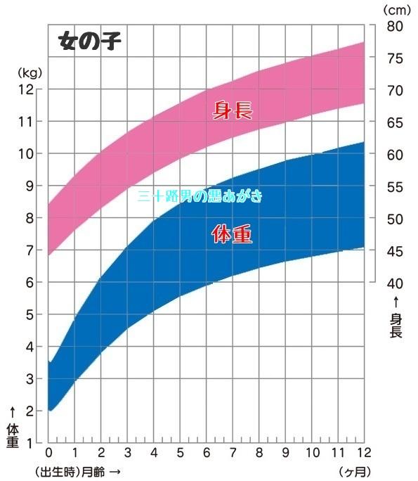 0歳児_女の子_成長曲線